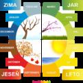 Ročné obdobia - karty s názvami ročných období a mesiacov v roku