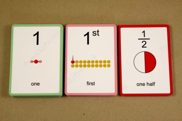 Anglické slovíčka – číslovky - kontrolné karty (základné číslovky, radové číslovky, zlomky)